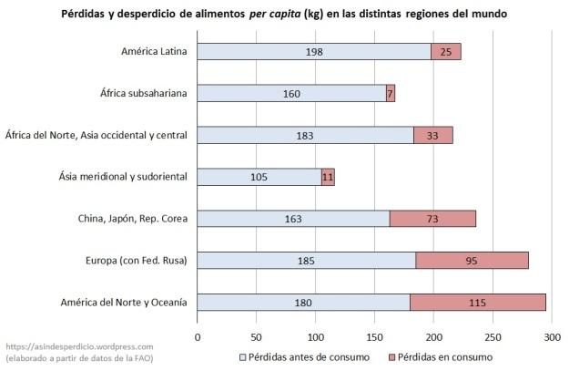 Perdidas per capita