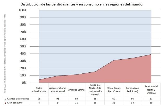 Proporcion en consumo