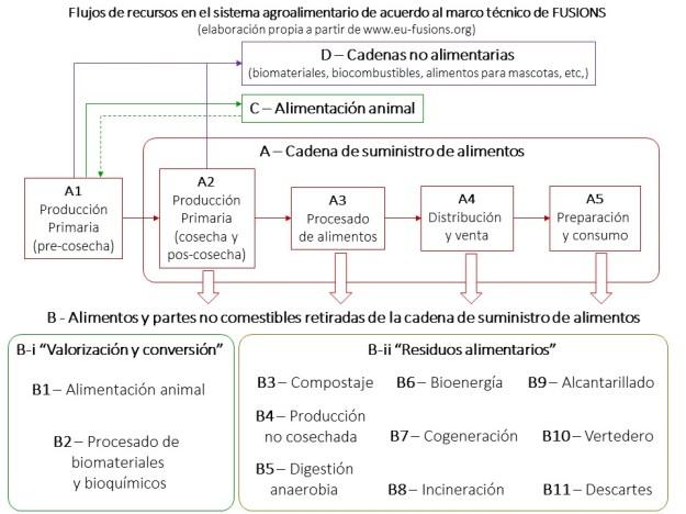 FUSIONS marco tecnico