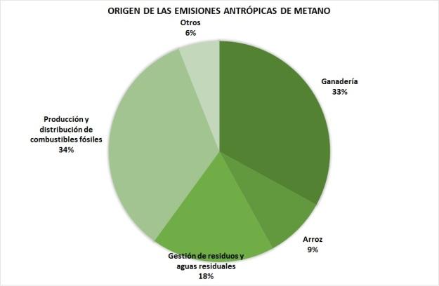 emisiones-metano