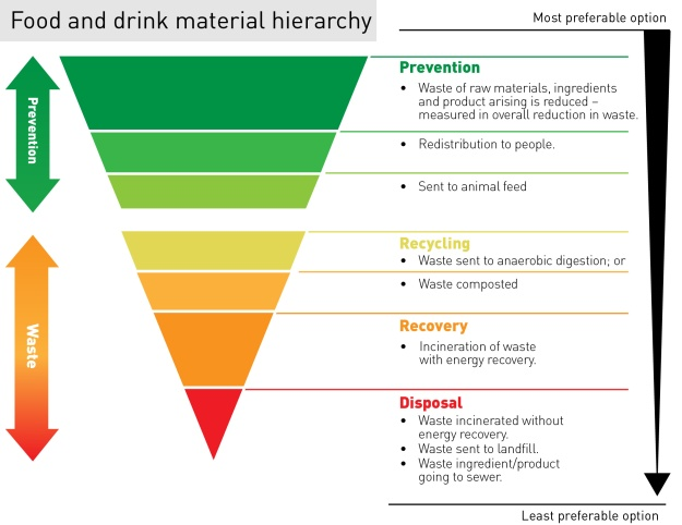 Food_and_Drink_hierarchy